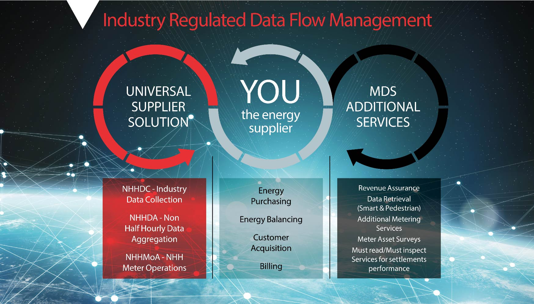 Industry Regulated Data Flow Management